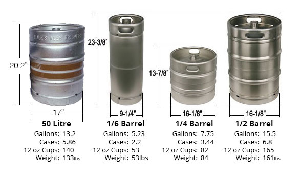 Standard keg dimensions and volumes. VBC will be using 1/6 Barrel and 1/2 Barrel kegs.