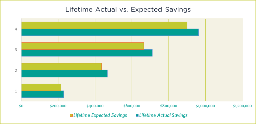 Sage analyses your actual savings with solar versus, what you would have paid the utility.