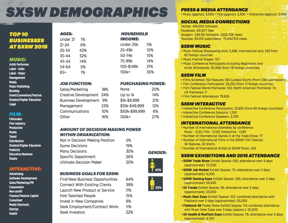 SXSW Demographics - Click chart to enhance