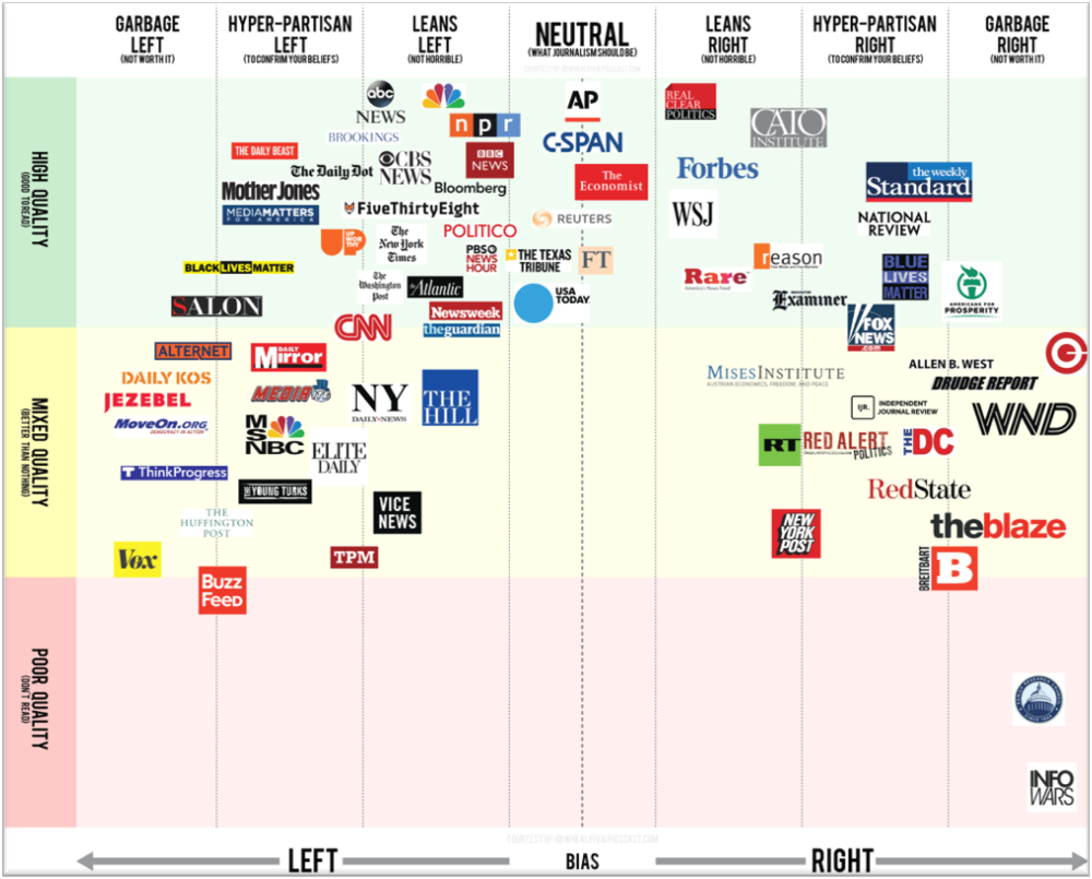 http://www.pigscast.com/2017/01/25/journalism-quality-partisanship-2017-guide/