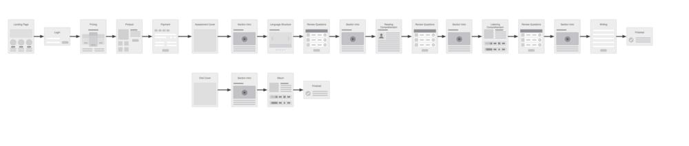 Certification Flow