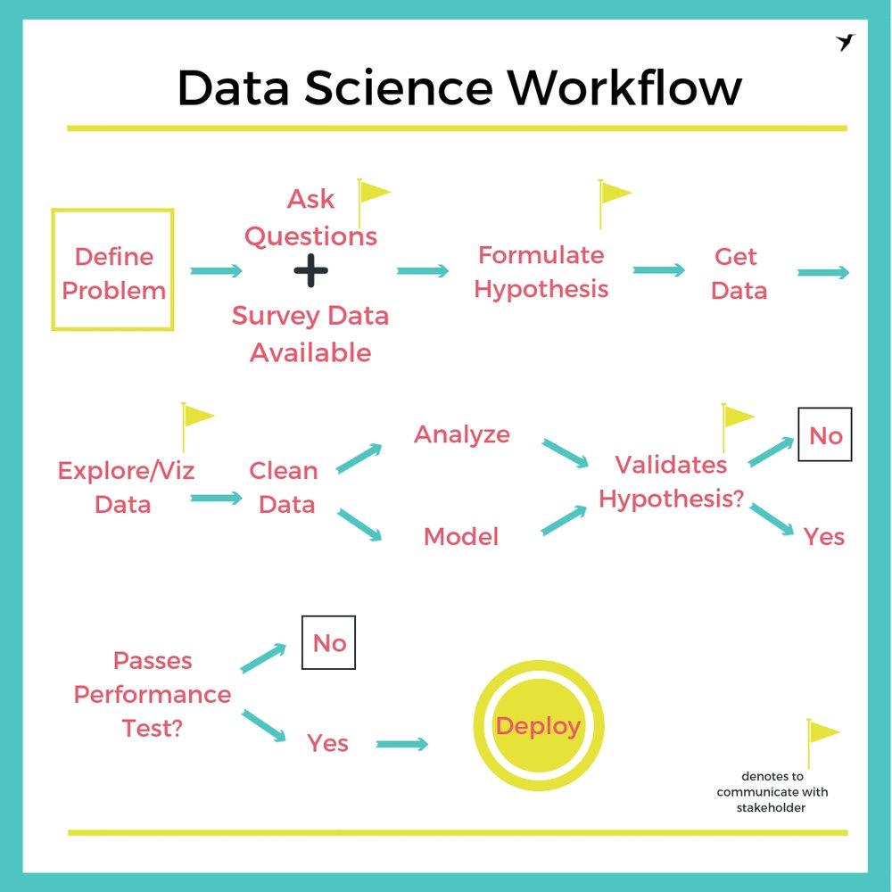 Data Science Workflow.jpg