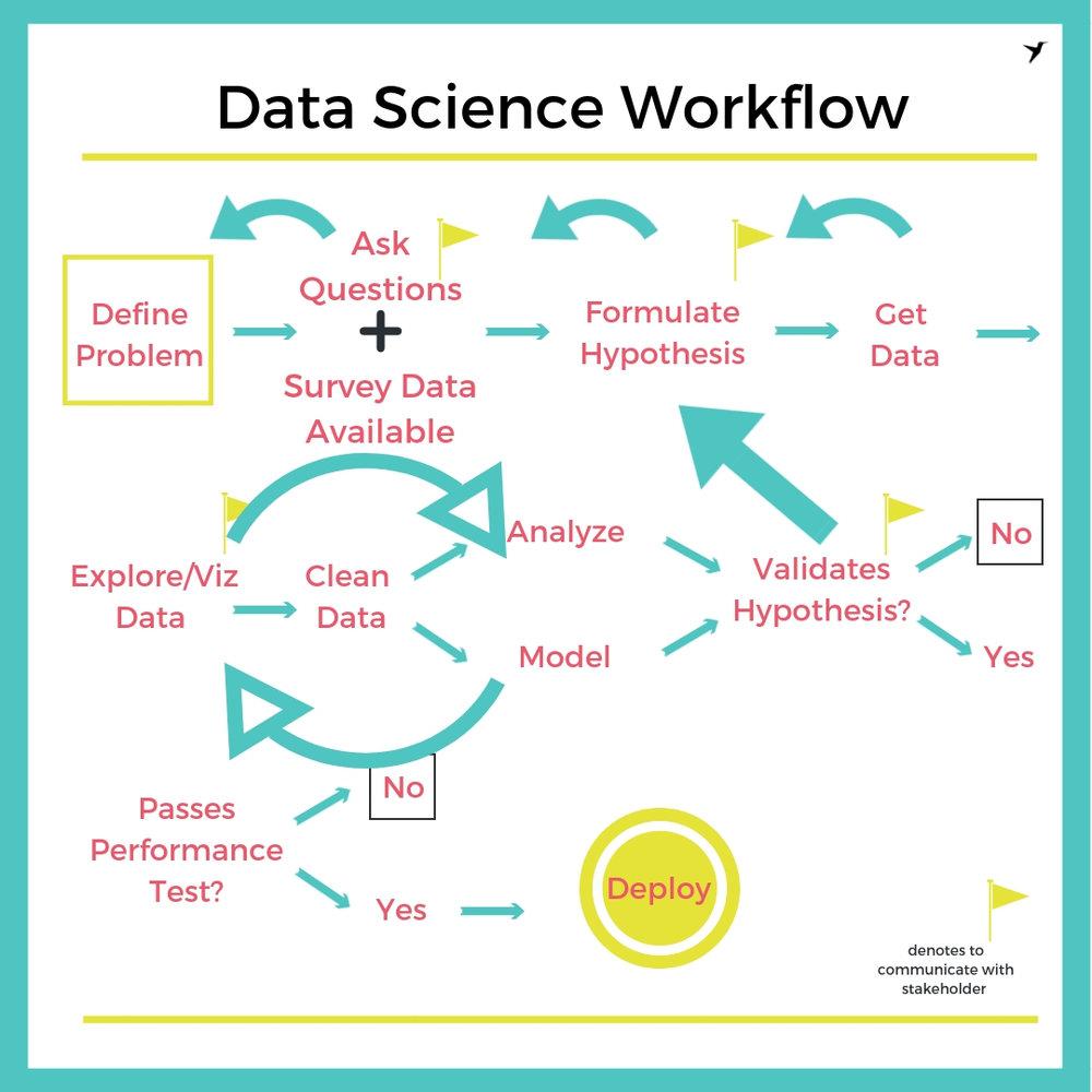 Data Science Workflow Chaos.jpg