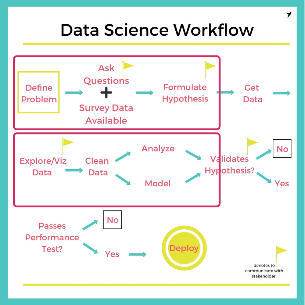 Data Science Workflow with boxes.jpg