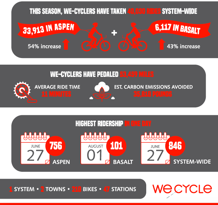 we-cycle infographic