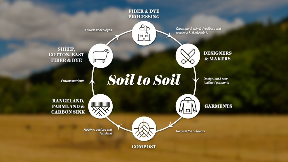 Soil to Soil FS over bkrnd.jpg