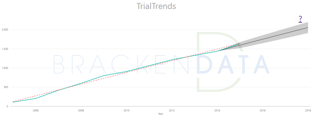 The growth rate of completed medical device trials.