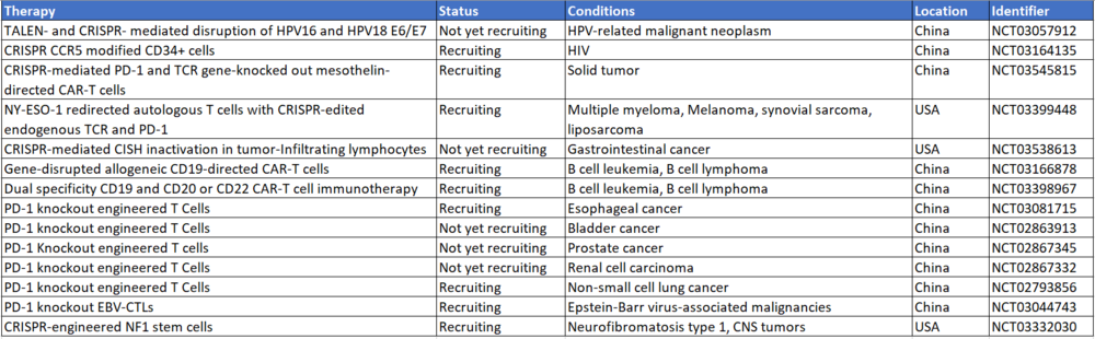 Table 1: CRISPR Related Clinical Trials (Source: clinicaltrials.gov)