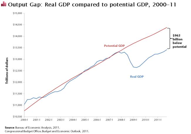 Notar cómo la crisis subprime afectó el crecimiento económico (PIB = GDP) y la     brecha generada entre el PIB potencial y el PIB real.