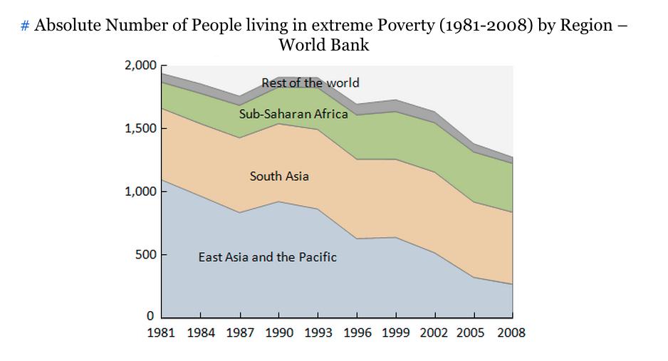 2 Pobreza regional.png