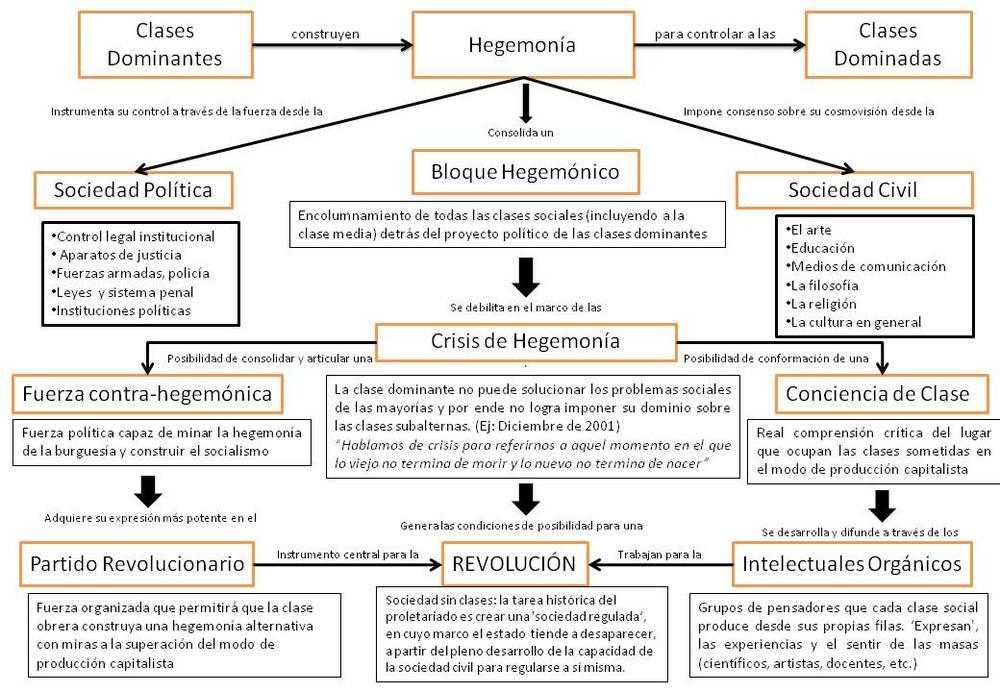 Mapa conceptual obtenido del sitio web:http://marcocarlosavalos.com/opinionpublica/2013/11/19/14-ideologa-y-hegemona-en-mxico