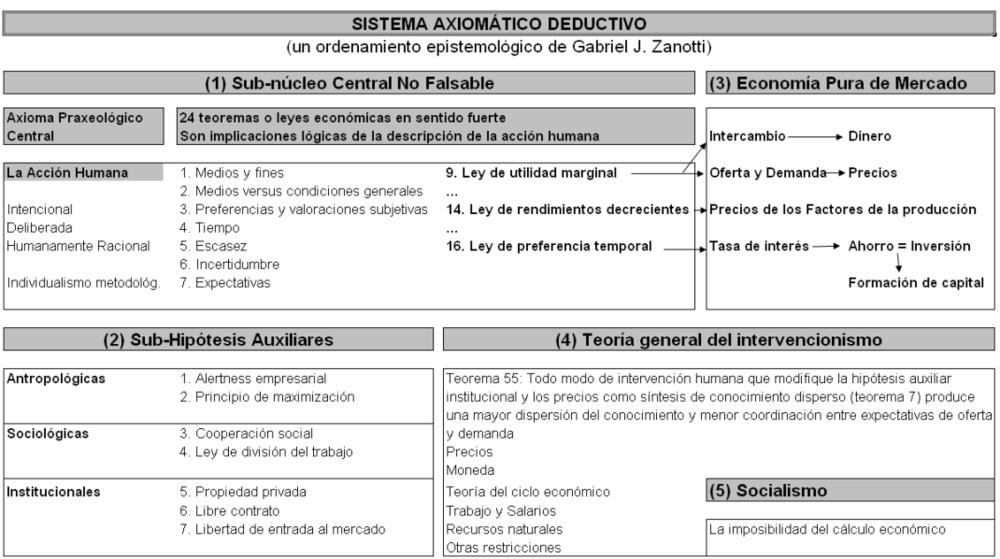 Elaboración del economista argentino Adrián Ravier a partir del trabajo de Zanotti (https://puntodevistaeconomico.wordpress.com/2013/12/14/la-economia-de-la-escuela-austriaca-no-es-pseudociencia-parte-ii/)