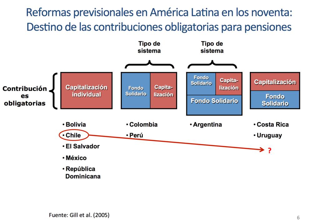 """""""Prioridad Reforma de Pensiones"""", Claudia Sanhueza, Instituto de Políticas Públicas UDP y COES, 14 DE ENERO DE 2016"""