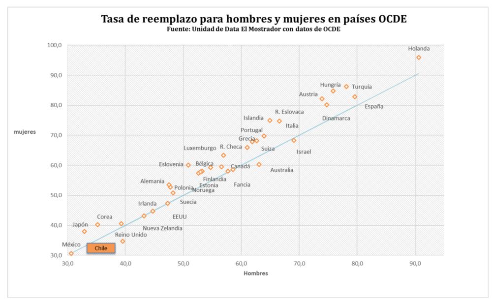 Holanda tiene tasas de reemplazo de 96%para mujeres (Chile 35%) y 91 para hombres (Chile 40%) El Mostrador 1 de julio de 2016