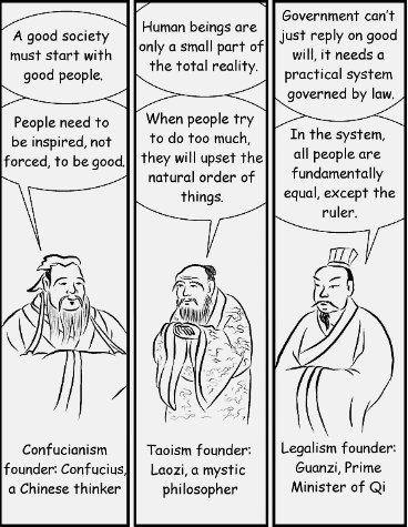 Tres visiones: Confucianismo, Daoísmo y Legalismo