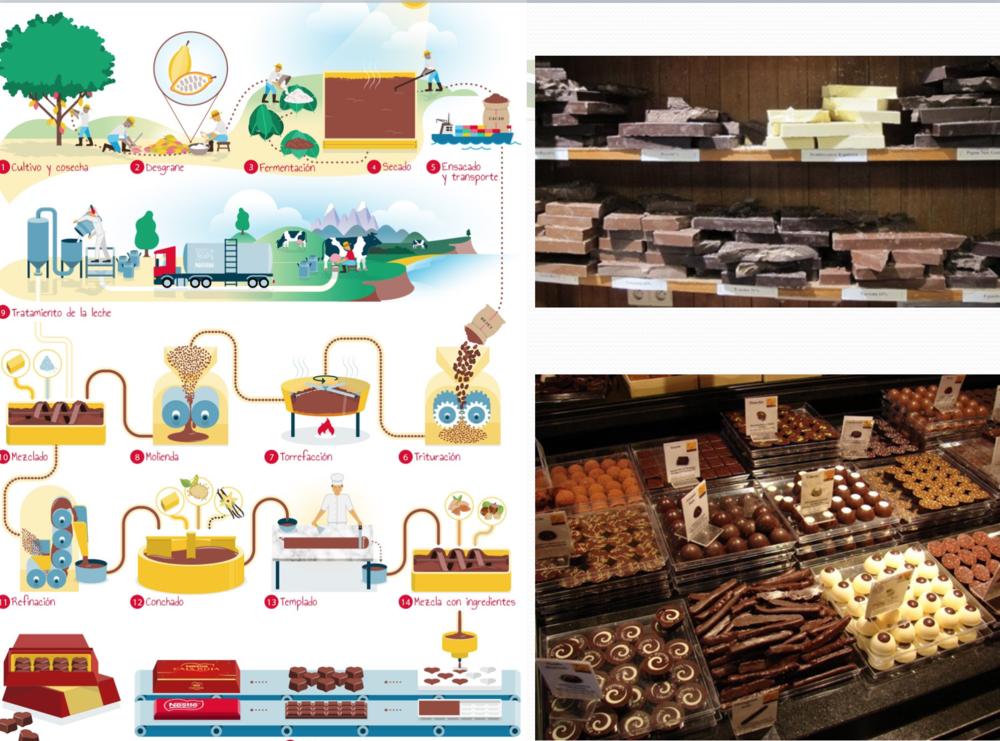 ¿Cómo puede el sistema de planificación central controlar el proceso de producción del chocolate, las materias primas, maquinarias e infraestructura que se necesitan? ¿Cómo asignar precios a los factores de producción y a los diversos tipos de chocolates (bienes finales)?