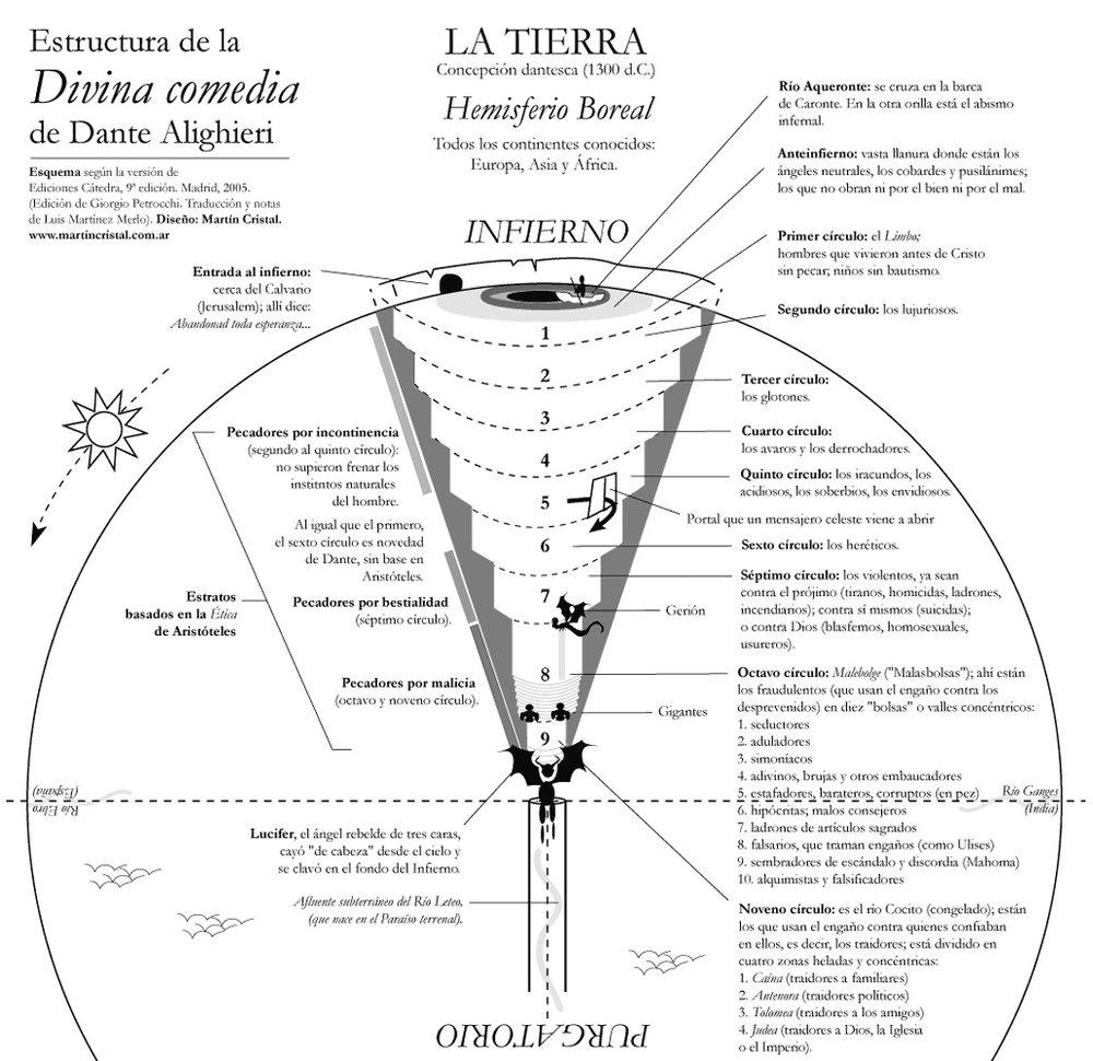 Infierno de Dante (ver séptimo círculo)