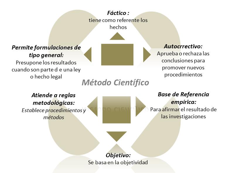 Fuente:http://epistemologia20.blogspot.cl/2013/01/caracteristicas-del-metodo-cientifico.html