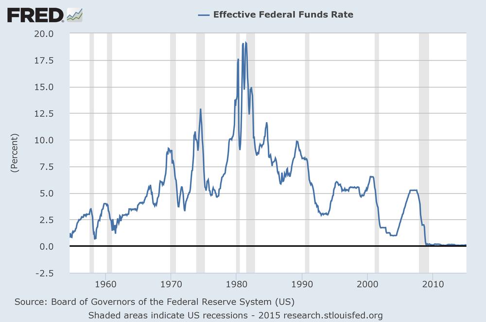 Paul Volcker, quien comandaba la Reserva Federal de EEUU, con eL objetivo de poner freno a la inflación en EEUU, subió la tasa de interés de fondos federales des un 9% (julio de 1980) a más de 19% (junio de 1981) lo cual afecto a las economías latinoamericanas.