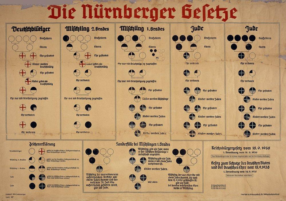 """Die Nüremberg Gesetze o """"Leyes de Nüremberg"""" redactadas por el jurista alemán Wilhelm Frick (1877-1946). En el esquema se muestra los distintos grados de pureza de la sangre en virtud de sus descendientes y la """"mezcla"""" entre distintas """"razas""""."""