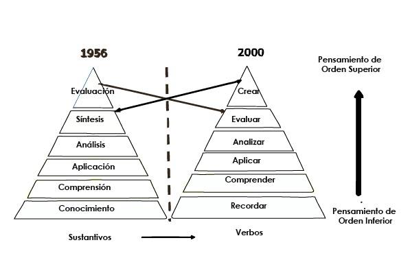 Taxonomía de Bloom y la de Anderson y Krathwohl