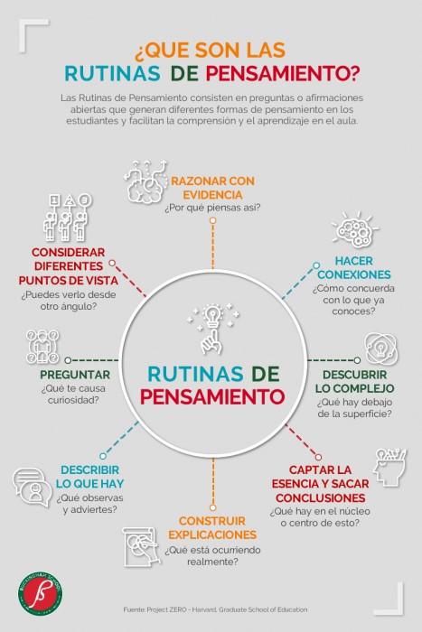 Obtenido de: https://blog.uchceu.es/magisterio/aprender-aprender-rutinas-pensamiento/