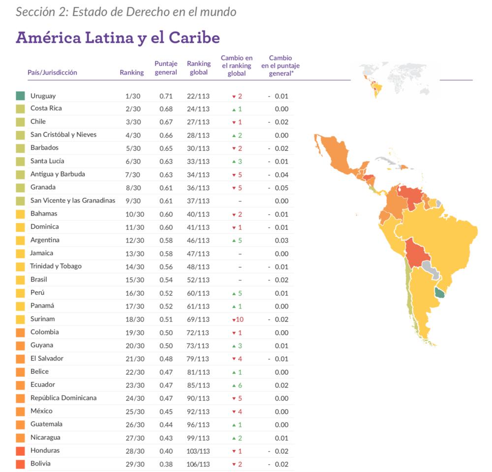 Indice de Estado de Derecho World Justice Project, 2017-2018 (https://worldjusticeproject.org/sites/default/files/documents/2017-18%20ROLI%20Spanish%20Edition.pdf)