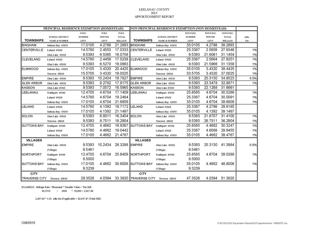 2015 Leelanau County Property Taxes by Township