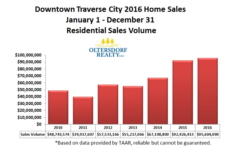 Downtown Traverse City 2016 Year End Residential Sales Volume.jpg