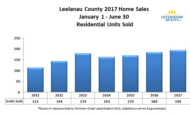 Leelanau County 2017 1st Qtr Residential Home Sales Units Sold.jpg