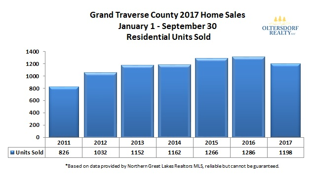 Grand Traverse County 2017 3rd Qtr Home Sales Units Sold.jpg