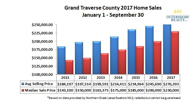 Grand Traverse County 2017 3rd Qtr Home Sales Avg Sale Price and Median Sale Price.jpg