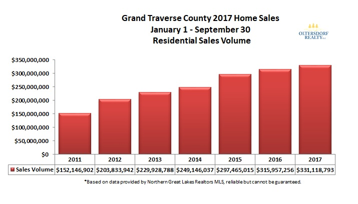 Grand Traverse County 2017 3rd Qtr Home Sales Volume.jpg