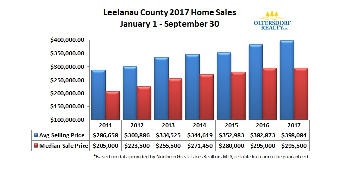 Leelanau County 2017 3rd Qtr Home Sales Avg Sale Price and Median Sale Price.jpg
