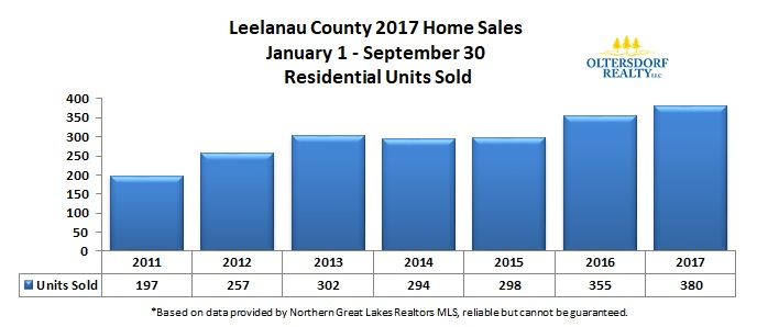 Leelanau County 2017 3rd Qtr Residential Home Sales Units Sold.jpg