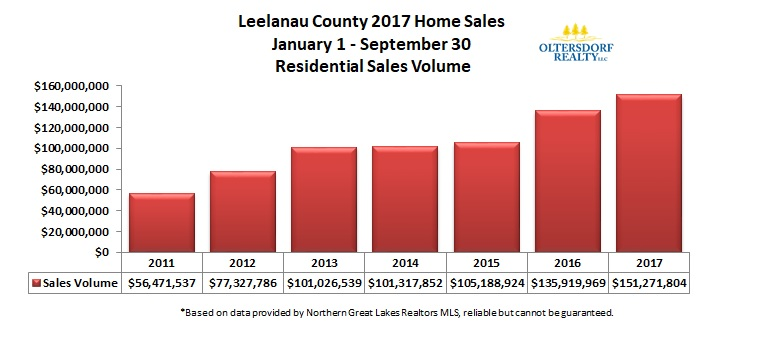 Leelanau County 2017 3rd Qtr Home Sales Volume.jpg