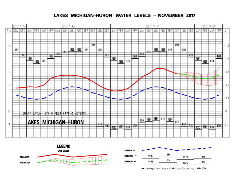 2017 Lake Michigan Water Levels.jpg