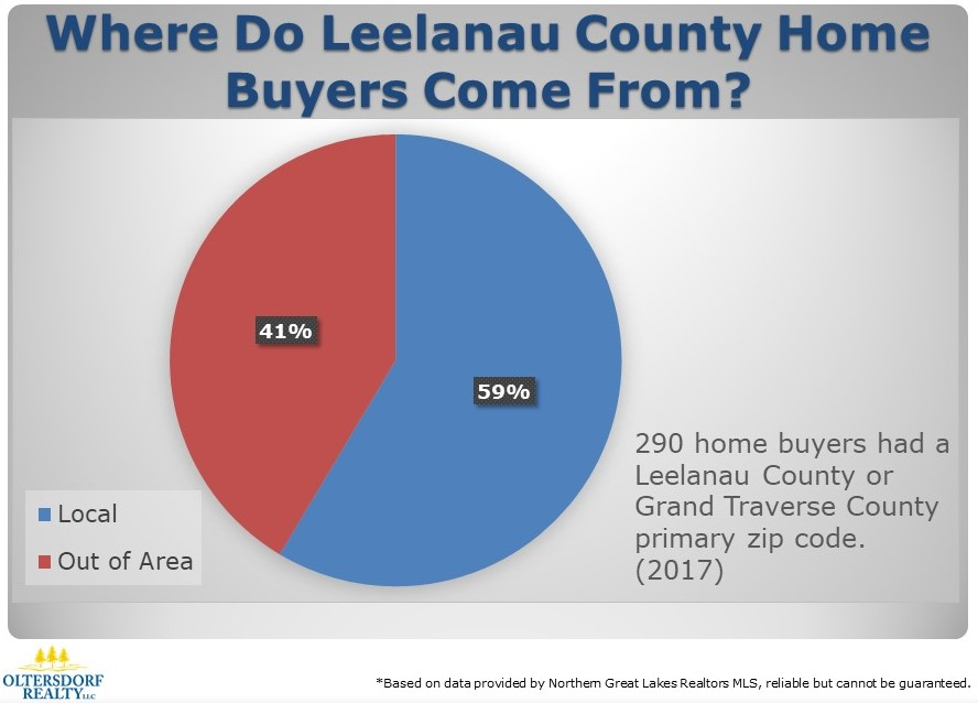 Where did 2017 Leelanau County Home Buyers Come From (1).JPG