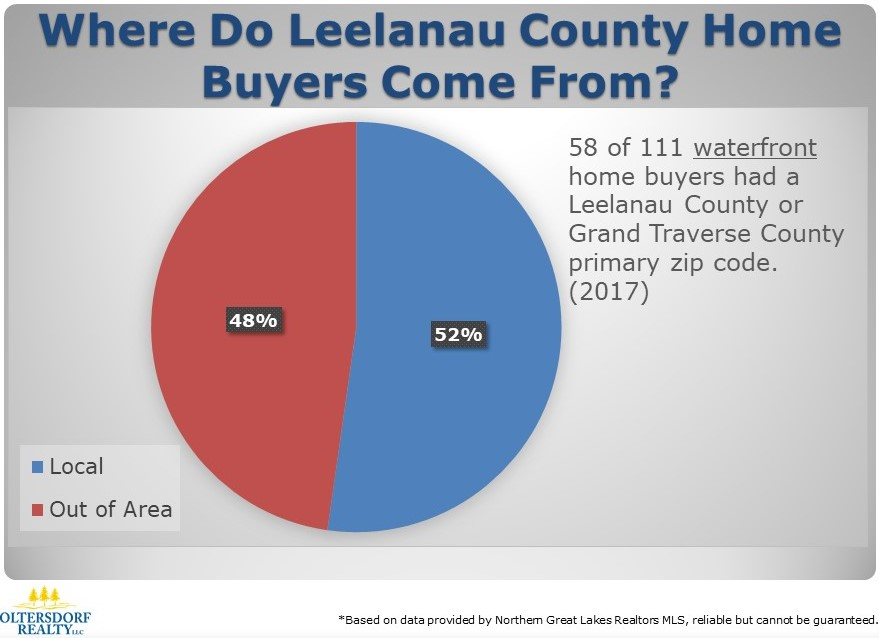 Where did 2017 Leelanau County Home Buyers Come From (2).JPG