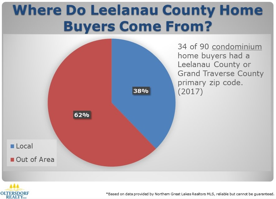 Where did 2017 Leelanau County Home Buyers Come From (3).JPG