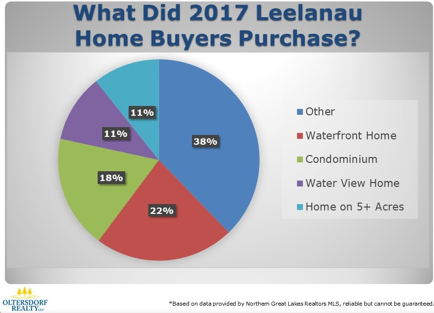 What did Leelanau County Home Buyers Purchase in 2017 (1).JPG