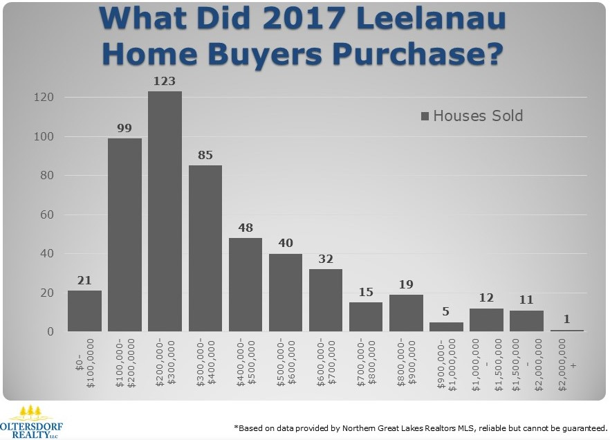 What did Leelanau County Home Buyers Purchase in 2017 (2).JPG