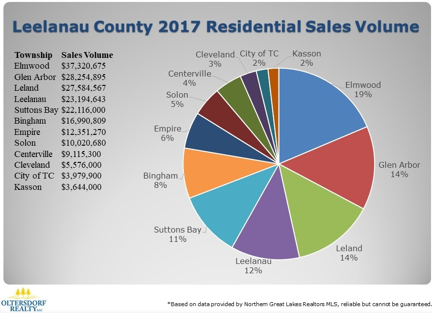 What did Leelanau County Home Buyers Purchase in 2017 (4).JPG