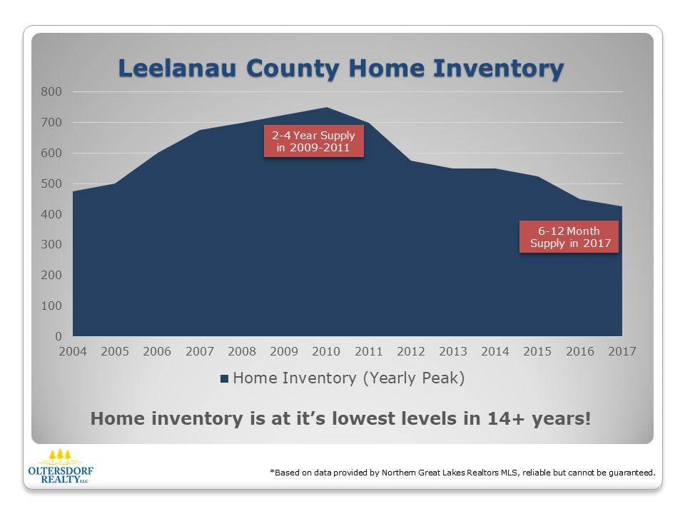 2004-2017 Leelanau County Residential Housing Inventory.jpg