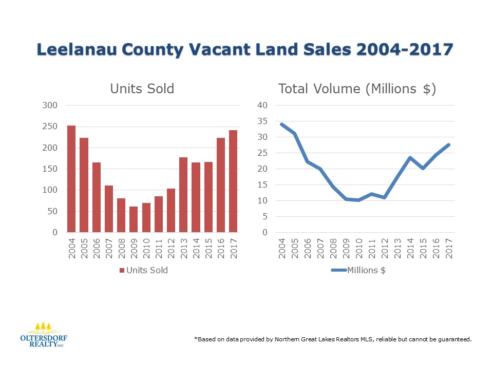 Historical look back at Leelanau County Vacant Land Sales 2004-2017 (Units Sold & Sales Volume)