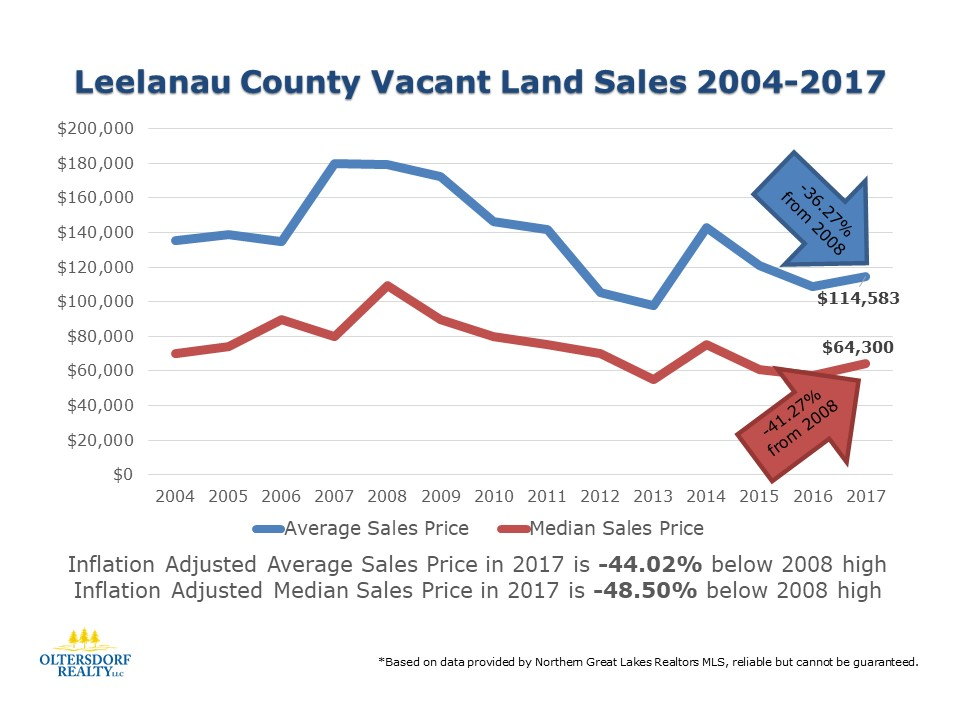 Historical look back at Leelanau County Vacant Land Sales 2004-2017 (Average Sales Price & Median Sales Price). The Average Sales Price for Leelanau County vacant land remains -36.27% below the 2008 high and is -44.02% inflation adjusted below the 2008 high. The Median Sales Price for leelanau County vacant land remains -41.27% below the 2008 high and is -48.50% inflation adjusted below the 2008 high.
