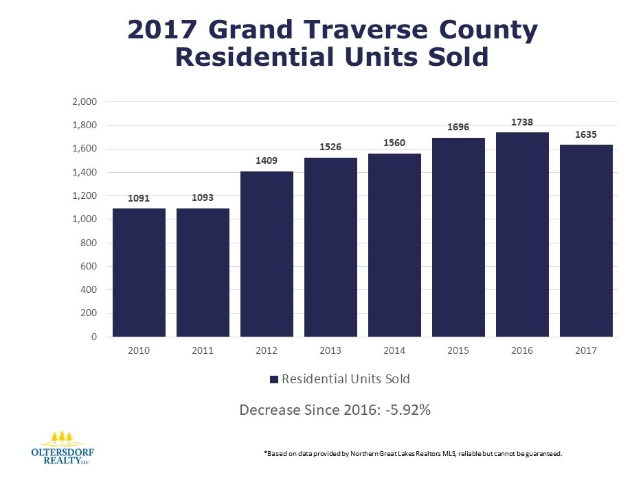 2017 Grand Traverse County Residential Home Sales - Oltersdorf Realty LLC (1).JPG