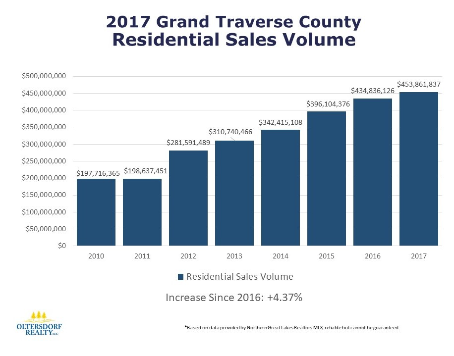 2017 Grand Traverse County Residential Home Sales - Oltersdorf Realty LLC (2).JPG