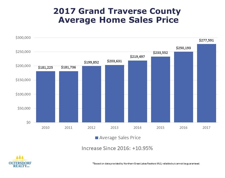2017 Grand Traverse County Residential Home Sales - Oltersdorf Realty LLC (3).JPG