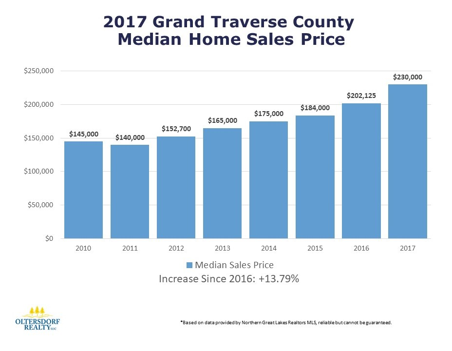 2017 Grand Traverse County Residential Home Sales - Oltersdorf Realty LLC (4).JPG